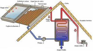 pannelli-solari-termici-schema[1]