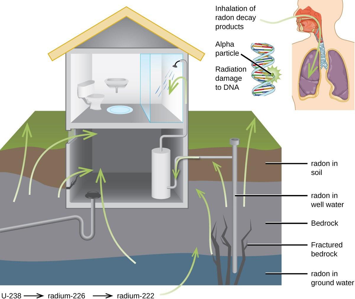Interventi di mitigazione del radon negli edifici