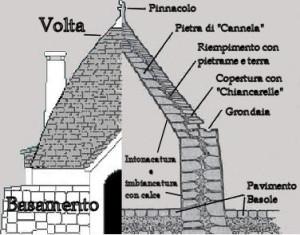 sezione_trullo[1]